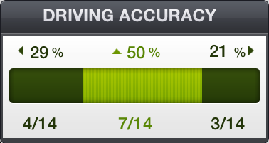 Mobitee Driving Accuracy Percentage